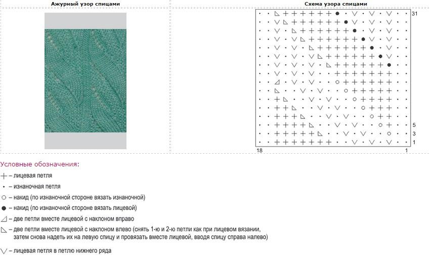 Узоры вязание спицами изнаночные и лицевые петли 185